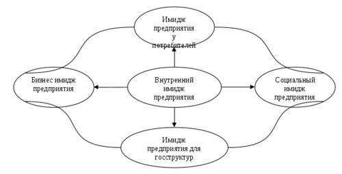 chto_takoe_imidzh_organizacii